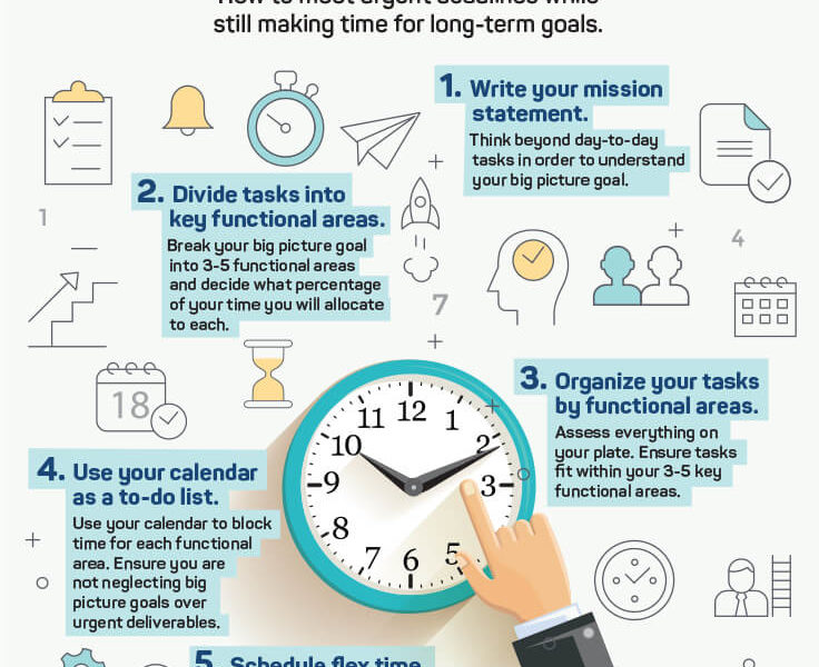 5 Steps To Strategic Time Management Lucasgroup
